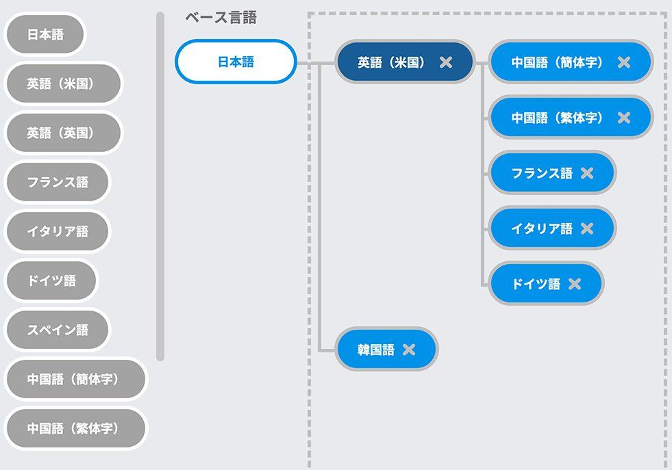 翻訳管理機能